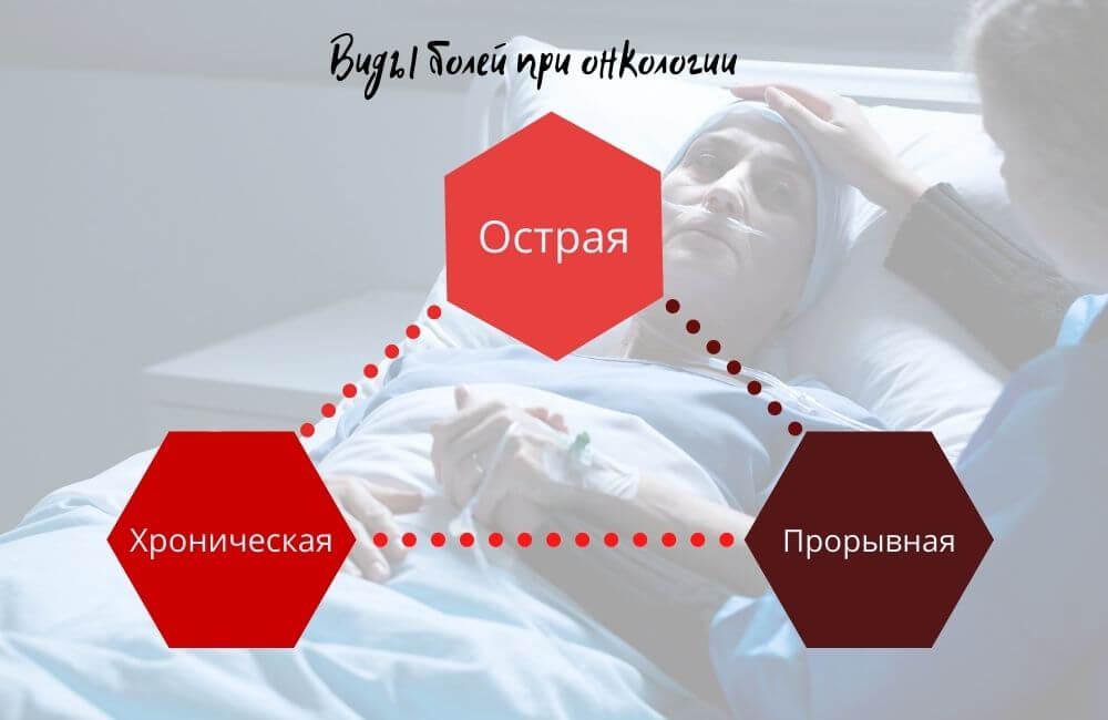 Виды болей при раке