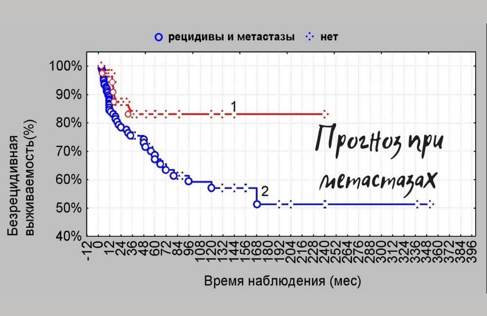 Прогноз при метастазах
