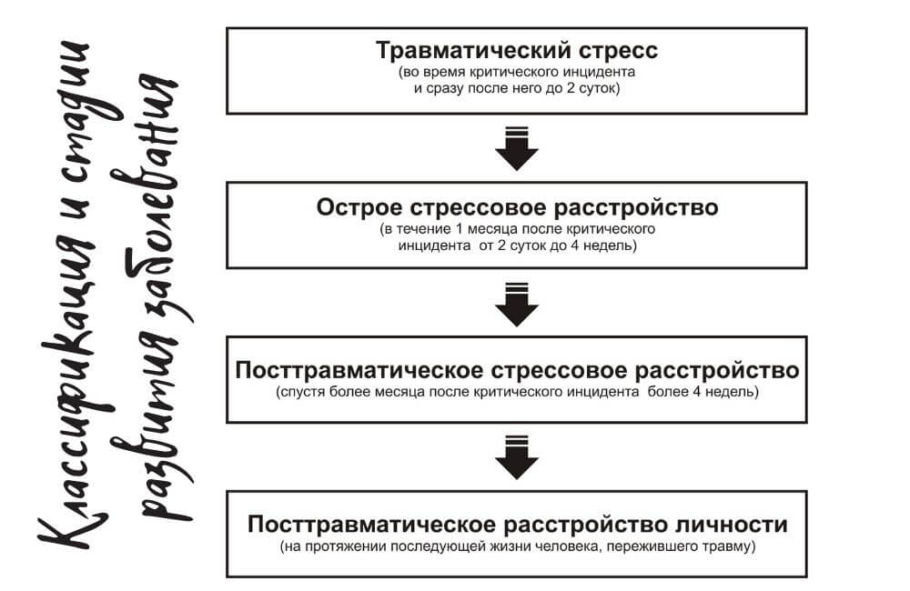 Классификация и стадии развития заболевания